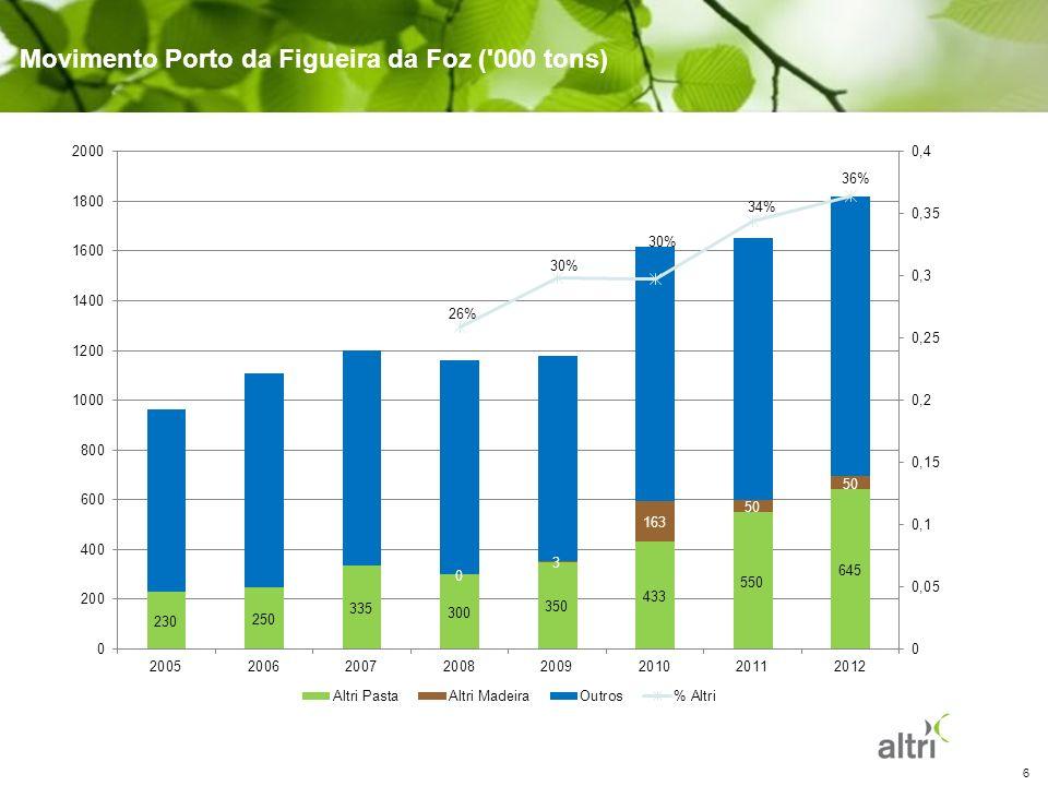 7 Porto da Figueira da Foz \ Evoluções absolutas (000 tons) por carregador