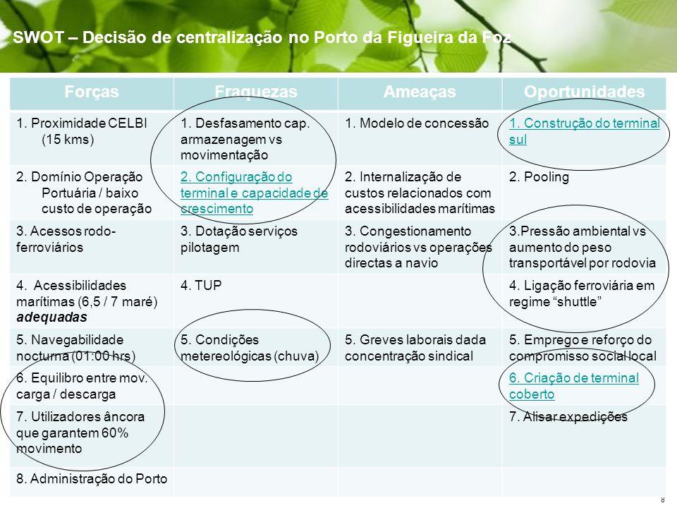 8 SWOT – Decisão de centralização no Porto da Figueira da Foz ForçasFraquezasAmeaçasOportunidades 1. Proximidade CELBI (15 kms) 1. Desfasamento cap. a