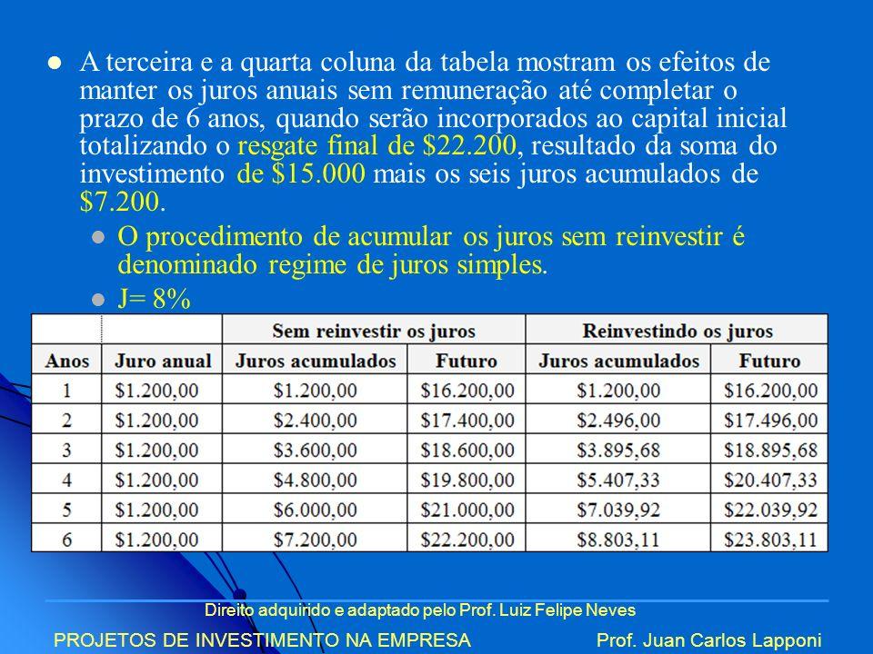 Direito adquirido e adaptado pelo Prof. Luiz Felipe Neves PROJETOS DE INVESTIMENTO NA EMPRESAProf. Juan Carlos Lapponi A terceira e a quarta coluna da