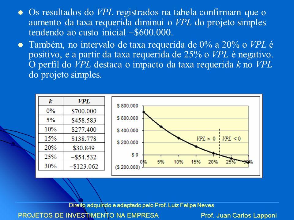 Direito adquirido e adaptado pelo Prof. Luiz Felipe Neves PROJETOS DE INVESTIMENTO NA EMPRESAProf. Juan Carlos Lapponi Os resultados do VPL registrado