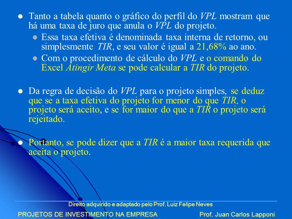 Direito adquirido e adaptado pelo Prof. Luiz Felipe Neves PROJETOS DE INVESTIMENTO NA EMPRESAProf. Juan Carlos Lapponi Tanto a tabela quanto o gráfico