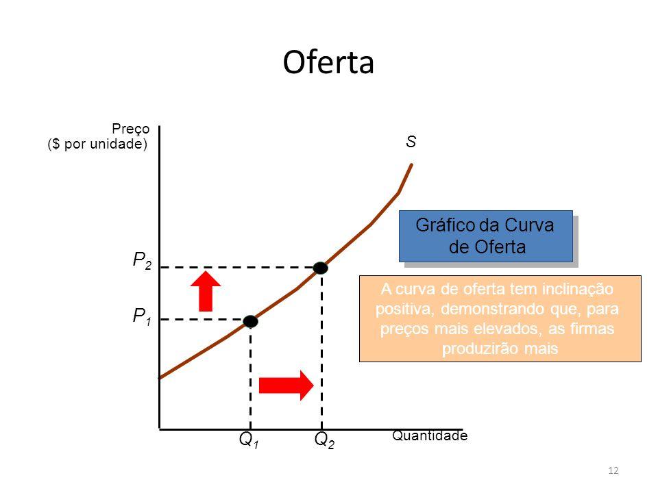 12 Oferta S A curva de oferta tem inclinação positiva, demonstrando que, para preços mais elevados, as firmas produzirão mais Gráfico da Curva de Ofer