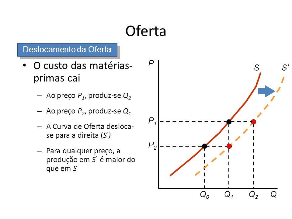 Oferta O custo das matérias- primas cai – Ao preço P 1, produz-se Q 2 – Ao preço P 2, produz-se Q 1 – A Curva de Oferta desloca- se para a direita (S