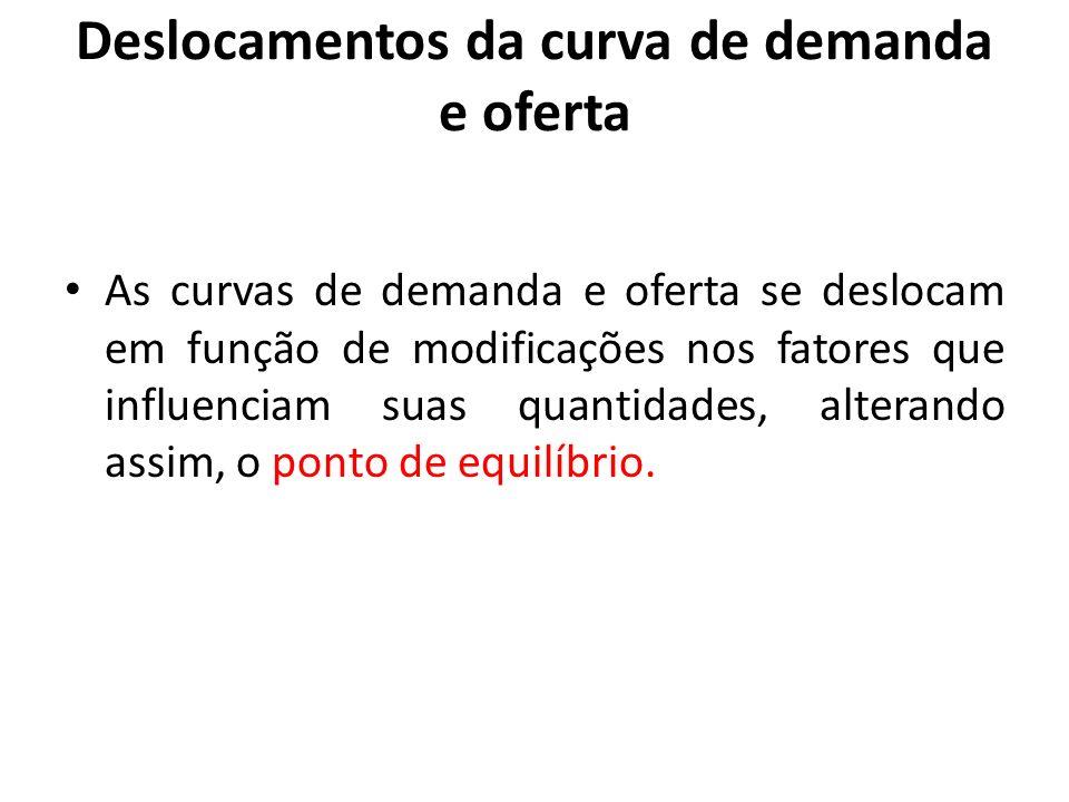 Deslocamentos da curva de demanda e oferta As curvas de demanda e oferta se deslocam em função de modificações nos fatores que influenciam suas quanti