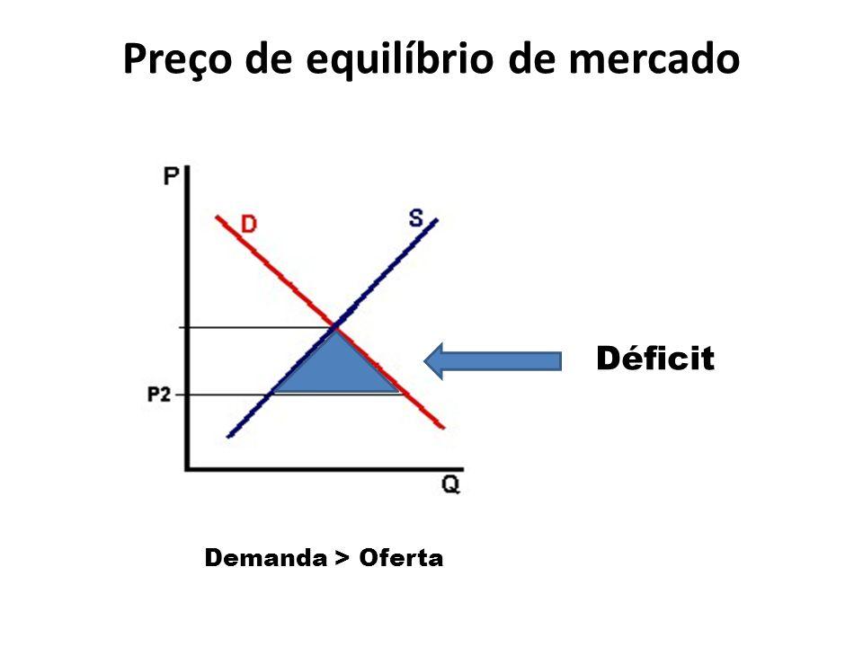 Preço de equilíbrio de mercado Demanda > Oferta Déficit