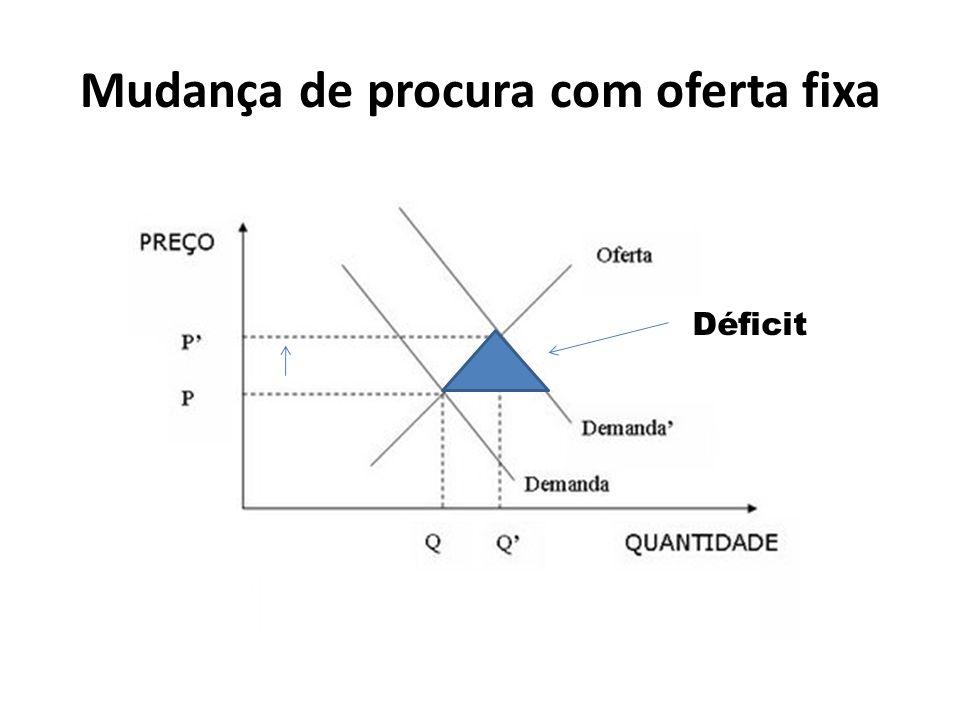 Mudança de procura com oferta fixa Déficit