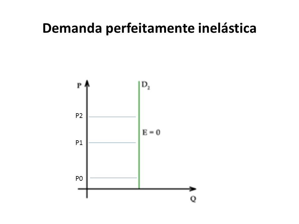 Demanda perfeitamente inelástica P2 P1 P0