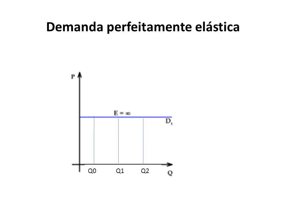 Demanda perfeitamente elástica Q0 Q1 Q2
