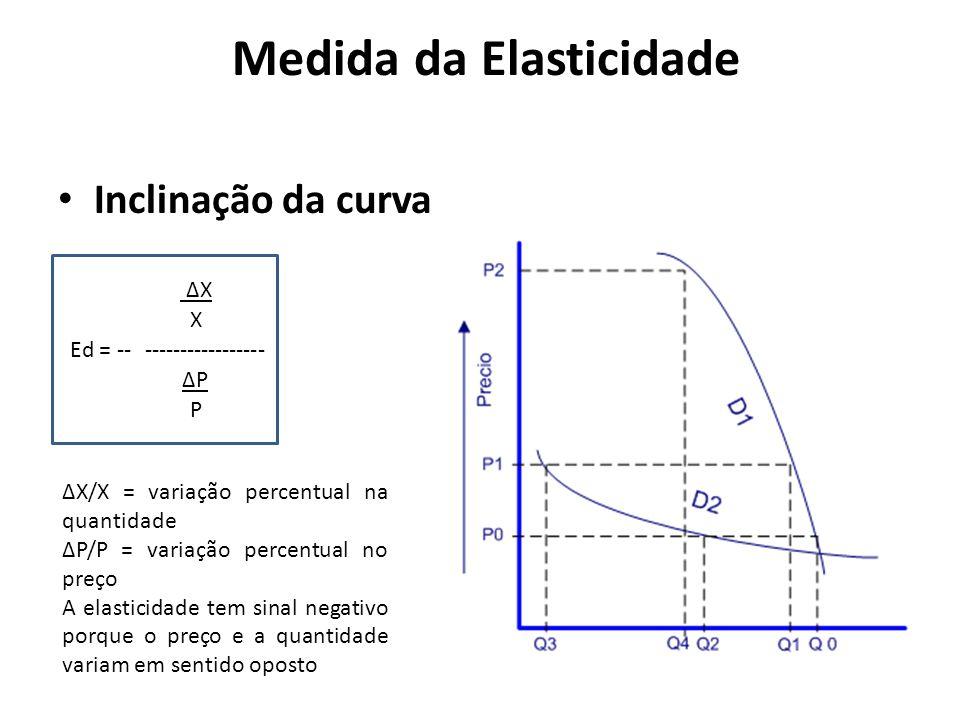 Medida da Elasticidade Inclinação da curva Ed = ------------------- X X P P X/X = variação percentual na quantidade P/P = variação percentual no preço