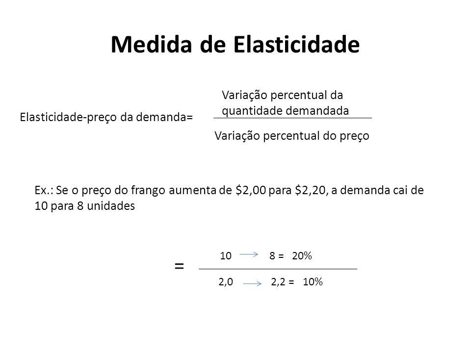 Medida de Elasticidade Elasticidade-preço da demanda= Variação percentual da quantidade demandada Variação percentual do preço Ex.: Se o preço do fran