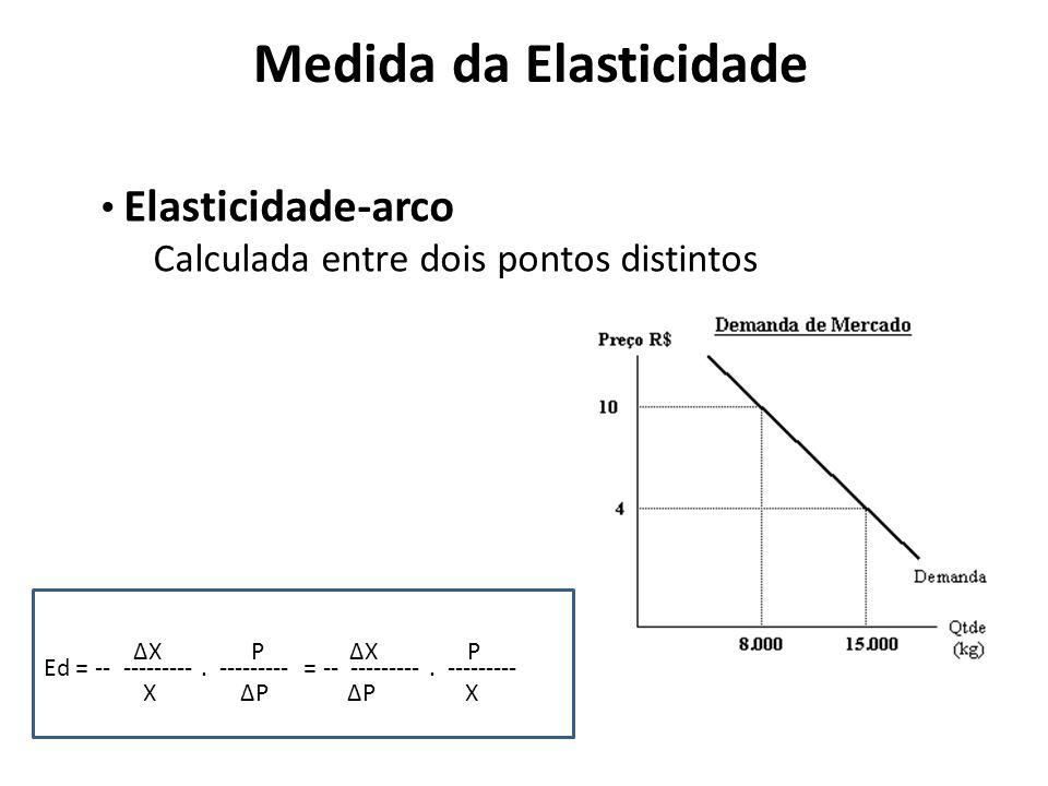Medida da Elasticidade Ed = -- ---------. --------- = -- ---------. --------- X P X P P X Elasticidade-arco Calculada entre dois pontos distintos