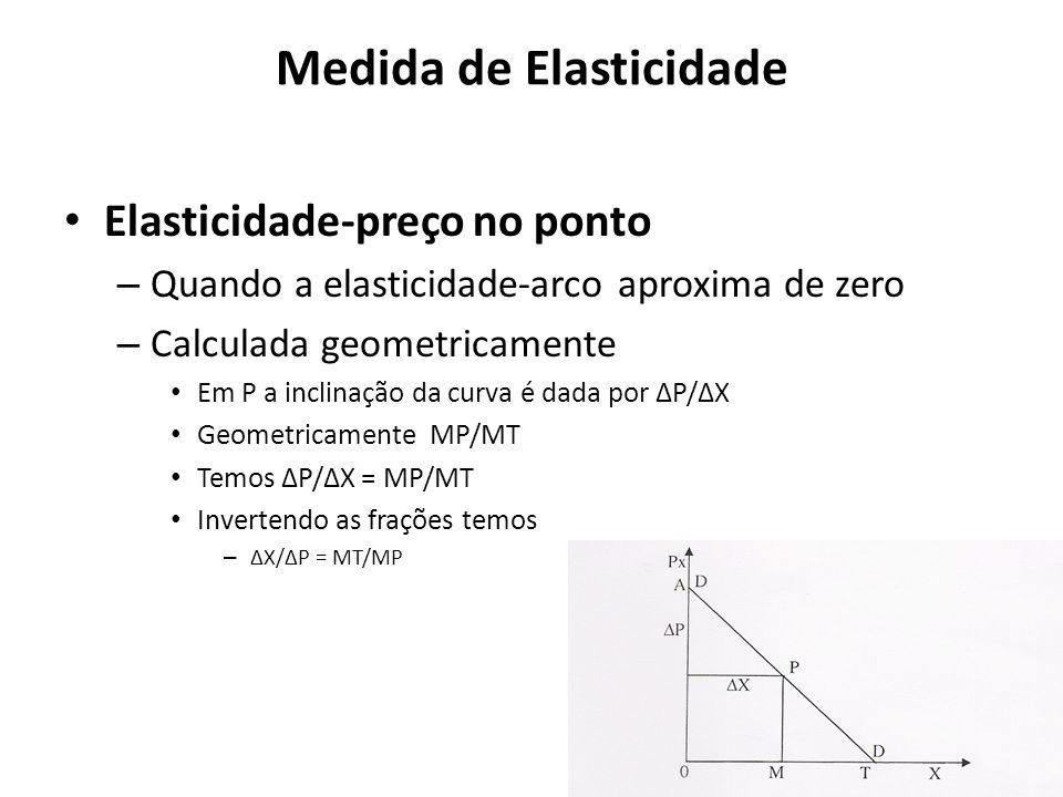 Medida de Elasticidade Elasticidade-preço no ponto – Quando a elasticidade-arco aproxima de zero – Calculada geometricamente Em P a inclinação da curv