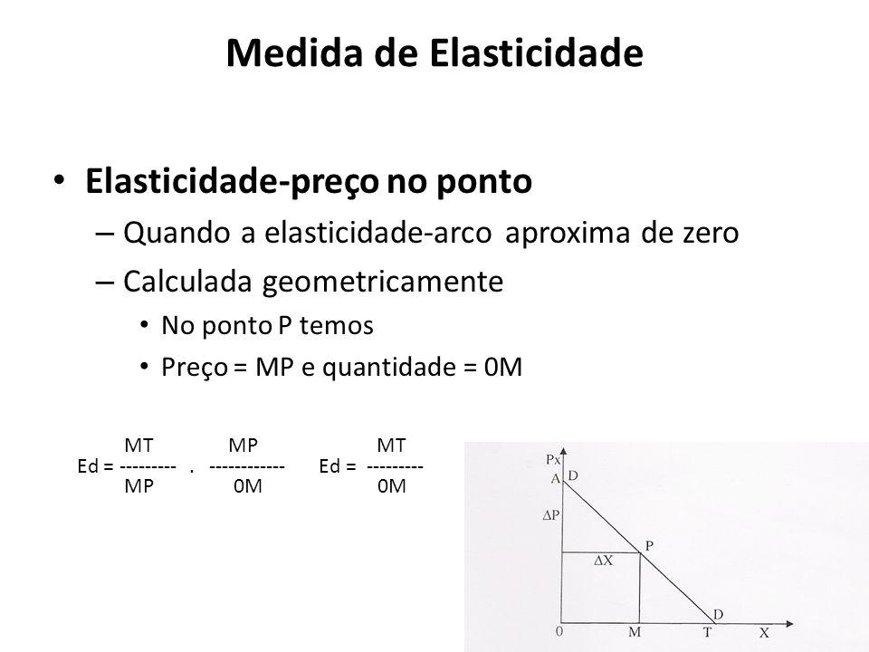 Medida de Elasticidade Elasticidade-preço no ponto – Quando a elasticidade-arco aproxima de zero – Calculada geometricamente No ponto P temos Preço =