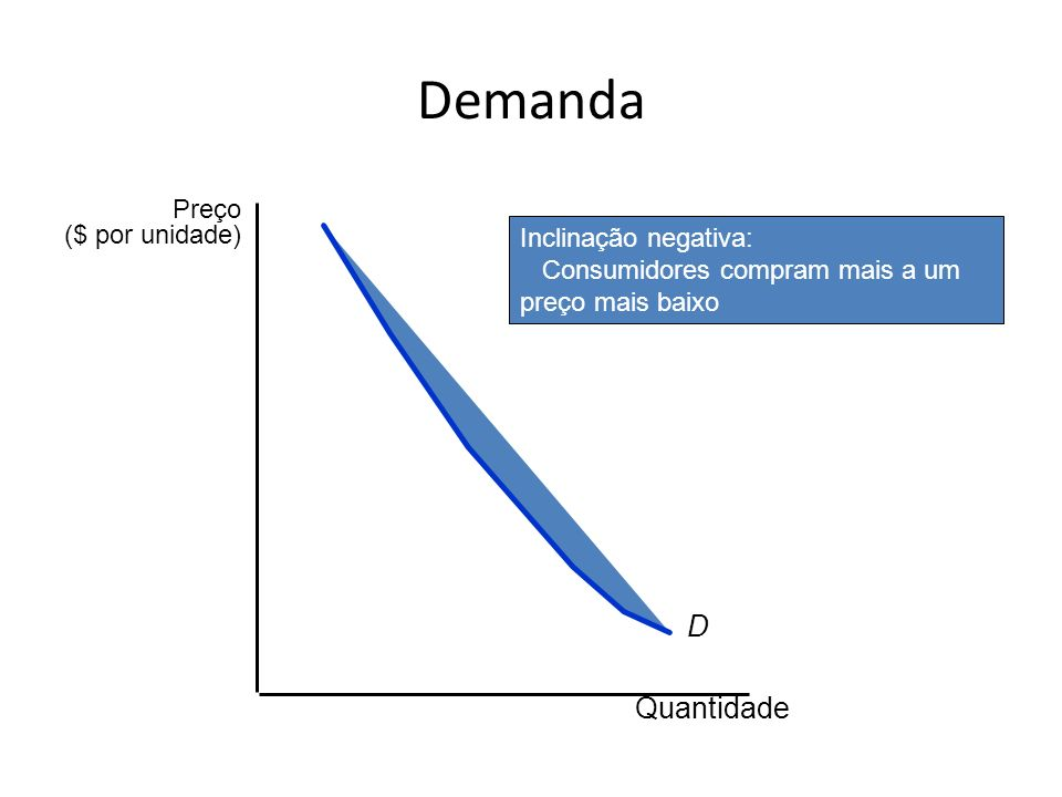 Demanda D Inclinação negativa: Consumidores compram mais a um preço mais baixo Quantidade Preço ($ por unidade)