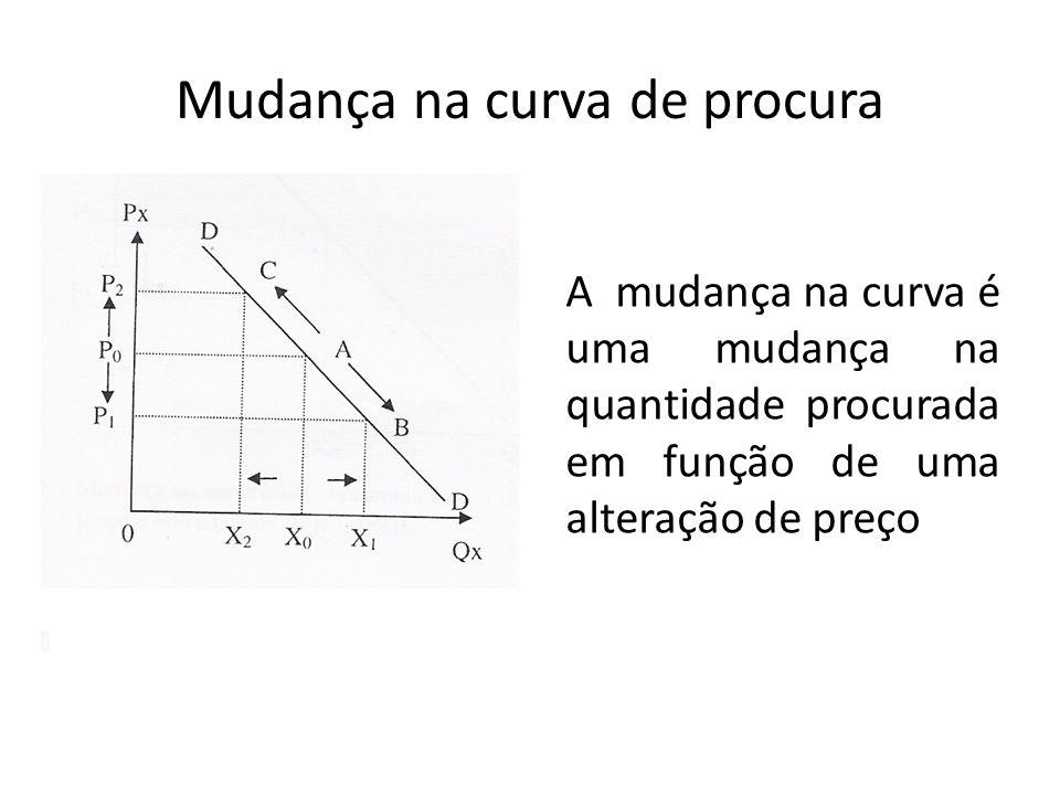 Mudança na curva de procura A mudança na curva é uma mudança na quantidade procurada em função de uma alteração de preço
