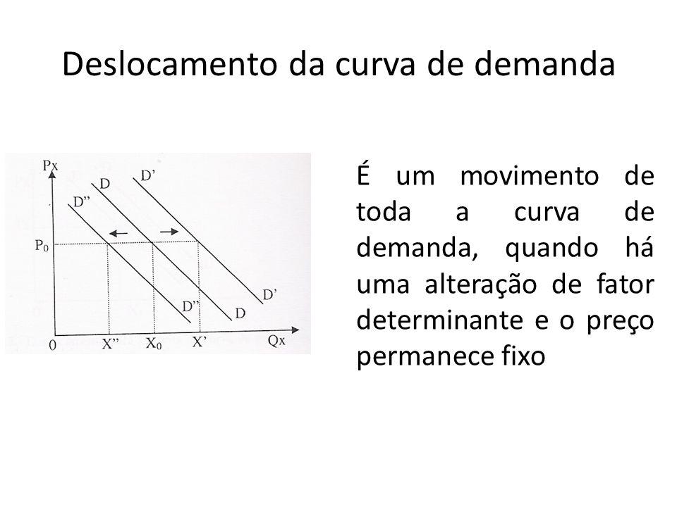 Deslocamento da curva de demanda É um movimento de toda a curva de demanda, quando há uma alteração de fator determinante e o preço permanece fixo
