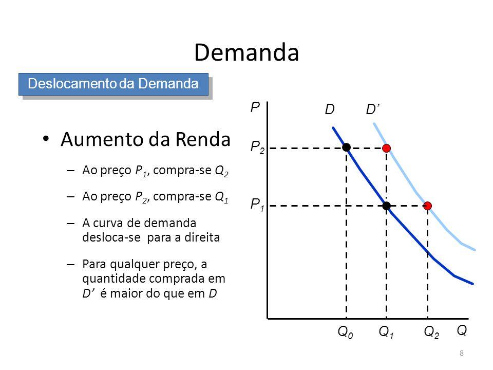 8 D P Q Q1Q1 P2P2 Q0Q0 P1P1 D Q2Q2 Deslocamento da Demanda Demanda Aumento da Renda – Ao preço P 1, compra-se Q 2 – Ao preço P 2, compra-se Q 1 – A cu