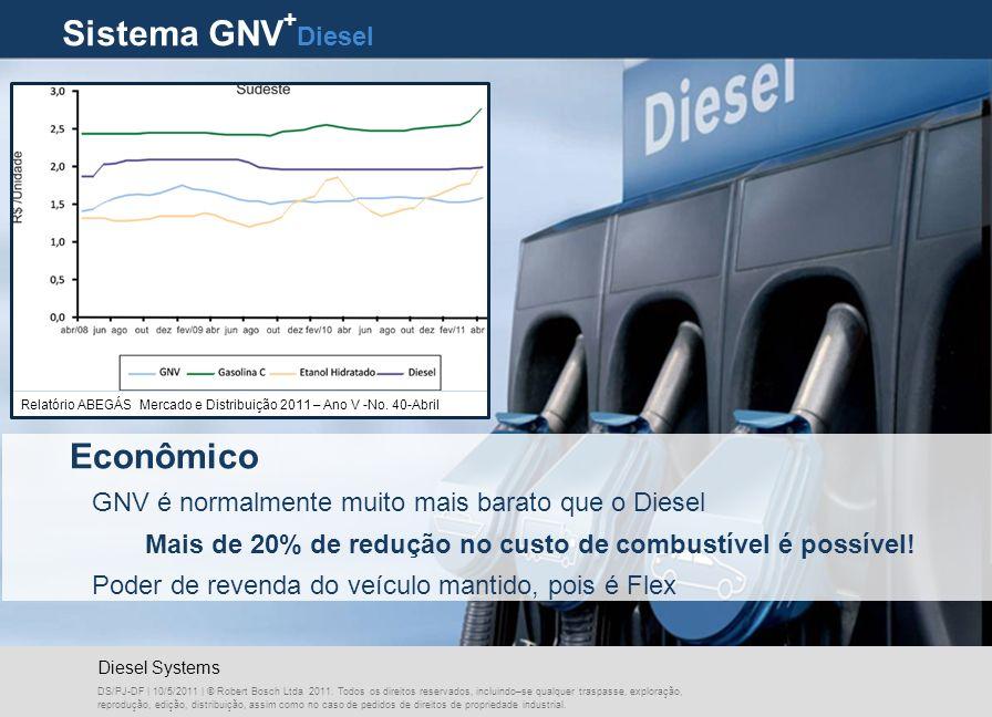 Sistema GNV + Diesel DS/PJ-DF | 10/5/2011 | © Robert Bosch Ltda 2011.