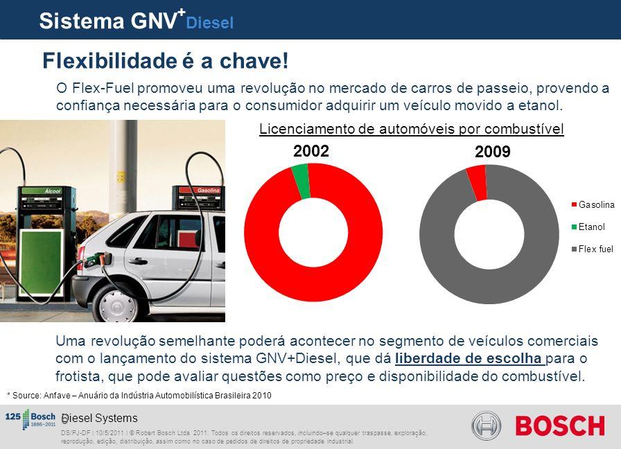 Sistemas para veículos comerciais GNV + Diesel Motores Diesel originais, adaptados com um segundo sistema de injeção para gerenciar o GNV e o fluxo de ar.