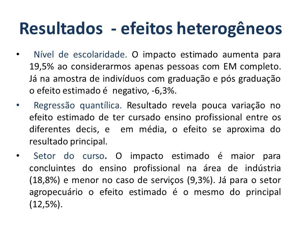 Resultados - efeitos heterogêneos Nível de escolaridade. O impacto estimado aumenta para 19,5% ao considerarmos apenas pessoas com EM completo. Já na