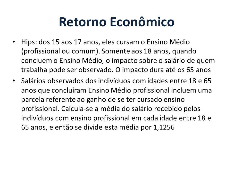 Retorno Econômico Hips: dos 15 aos 17 anos, eles cursam o Ensino Médio (profissional ou comum). Somente aos 18 anos, quando concluem o Ensino Médio, o