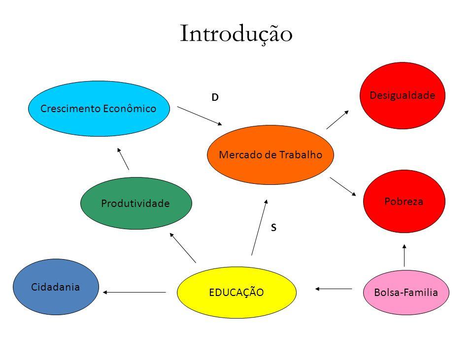 Educação tem melhorado no Brasil Fonte: PNAD 1977, 1987, 1997 e 2009.