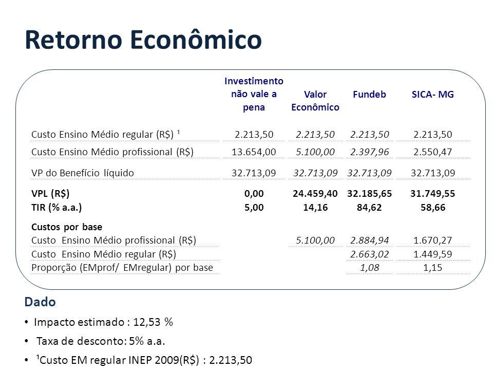 Investimento não vale a pena Valor Econômico Fundeb SICA- MG Custo Ensino Médio regular (R$) ¹ 2.213,50 Custo Ensino Médio profissional (R$) 13.654,00