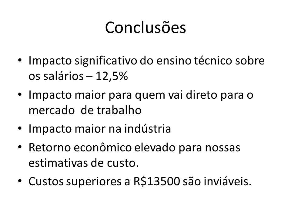 Conclusões Impacto significativo do ensino técnico sobre os salários – 12,5% Impacto maior para quem vai direto para o mercado de trabalho Impacto mai