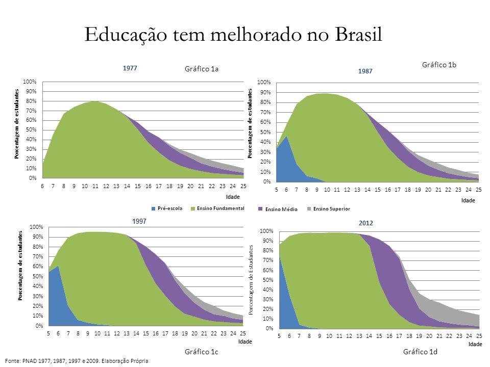 Educação tem melhorado no Brasil Fonte: PNAD 1977, 1987, 1997 e 2009. Elaboração Própria Gráfico 1a Gráfico 1b Gráfico 1cGráfico 1d