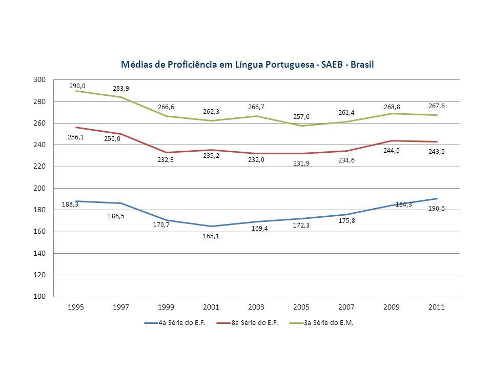 Introdução Avaliar o impacto e o retorno econômico de cursar o ensino médio profissional Censo Escolar: 8 milhões de alunos no ensino médio regular no Brasil.
