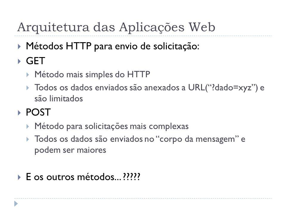 Arquitetura das Aplicações Web Métodos HTTP para envio de solicitação: GET Método mais simples do HTTP Todos os dados enviados são anexados a URL(?dad