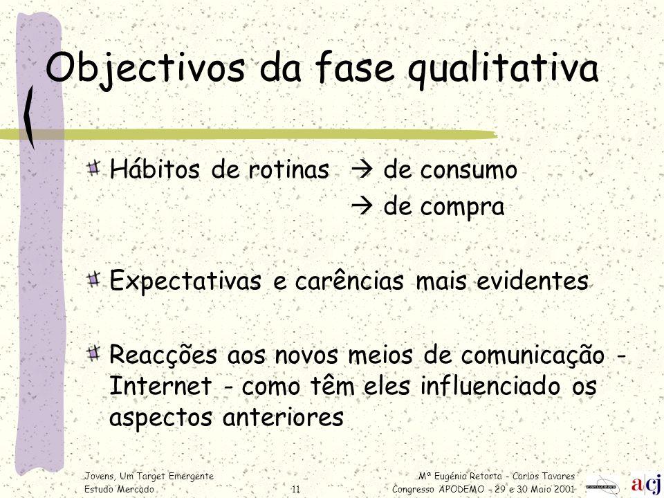 Mª Eugénia Retorta - Carlos Tavares Congresso APODEMO – 29 e 30 Maio 2001 Jovens, Um Target Emergente Estudo Mercado11 Objectivos da fase qualitativa