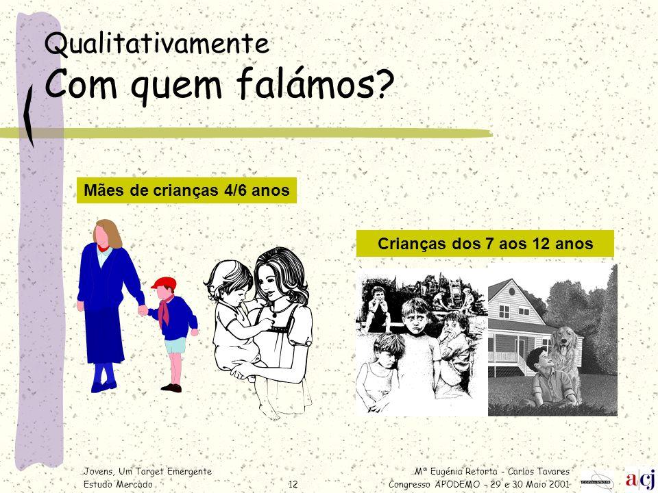 Mª Eugénia Retorta - Carlos Tavares Congresso APODEMO – 29 e 30 Maio 2001 Jovens, Um Target Emergente Estudo Mercado12 Qualitativamente Com quem falám