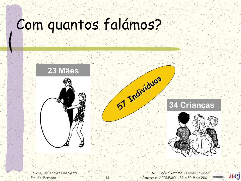 Mª Eugénia Retorta - Carlos Tavares Congresso APODEMO – 29 e 30 Maio 2001 Jovens, Um Target Emergente Estudo Mercado13 Com quantos falámos? 34 Criança