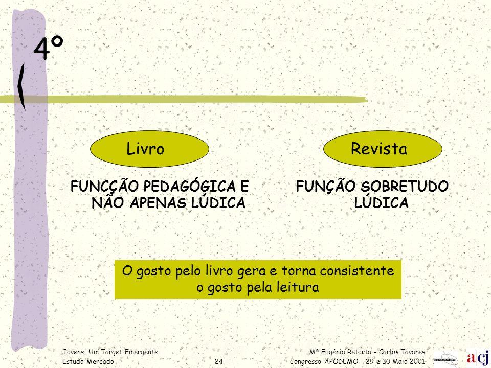 Mª Eugénia Retorta - Carlos Tavares Congresso APODEMO – 29 e 30 Maio 2001 Jovens, Um Target Emergente Estudo Mercado24 4º FUNCÇÃO PEDAGÓGICA E NÃO APE