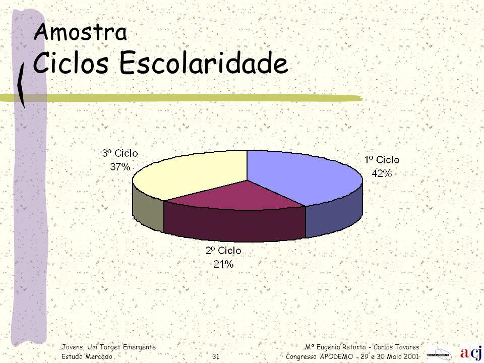 Mª Eugénia Retorta - Carlos Tavares Congresso APODEMO – 29 e 30 Maio 2001 Jovens, Um Target Emergente Estudo Mercado31 Amostra Ciclos Escolaridade