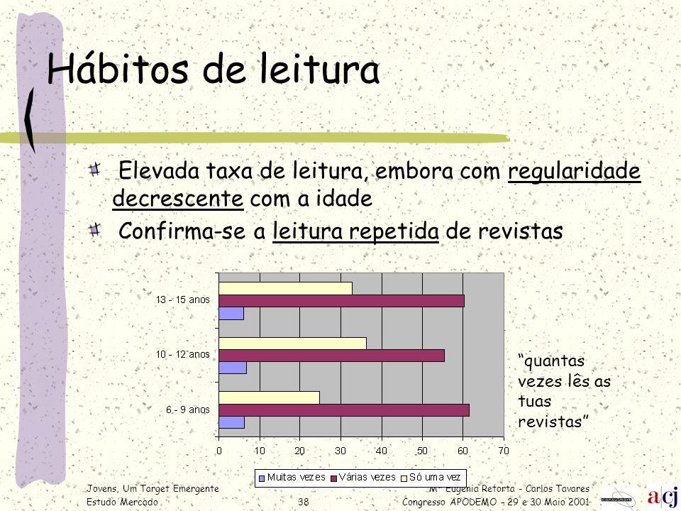 Mª Eugénia Retorta - Carlos Tavares Congresso APODEMO – 29 e 30 Maio 2001 Jovens, Um Target Emergente Estudo Mercado38 Hábitos de leitura Elevada taxa