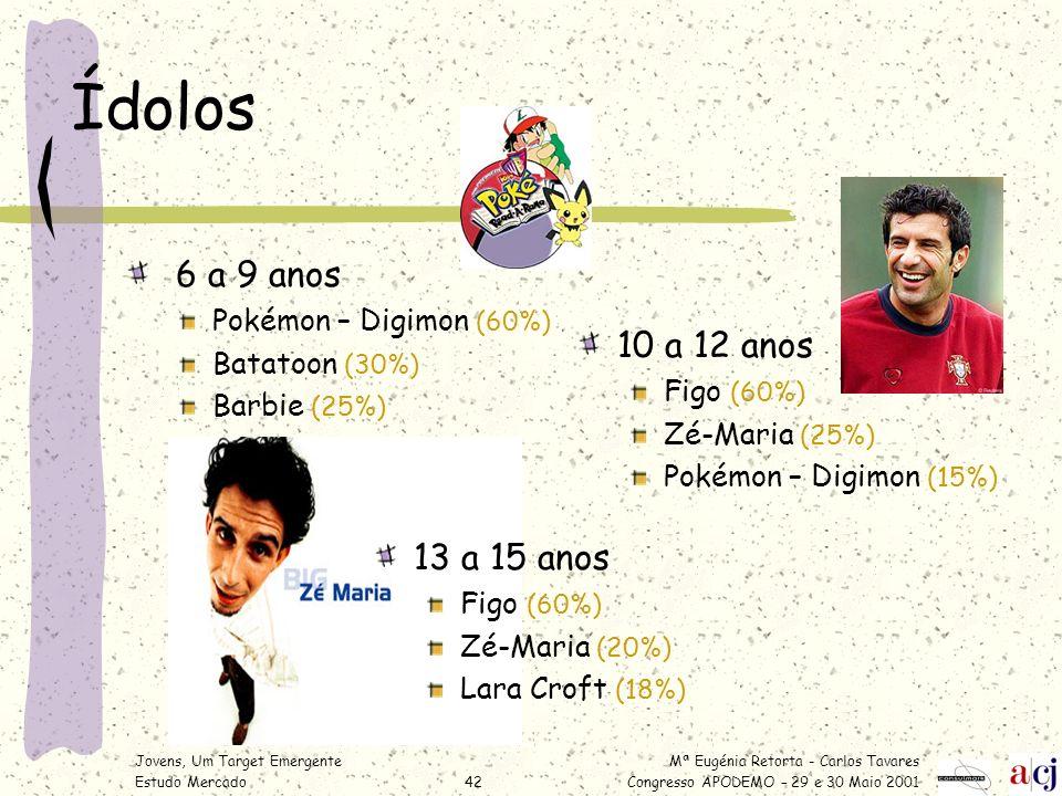 Mª Eugénia Retorta - Carlos Tavares Congresso APODEMO – 29 e 30 Maio 2001 Jovens, Um Target Emergente Estudo Mercado42 Ídolos 6 a 9 anos Pokémon – Dig
