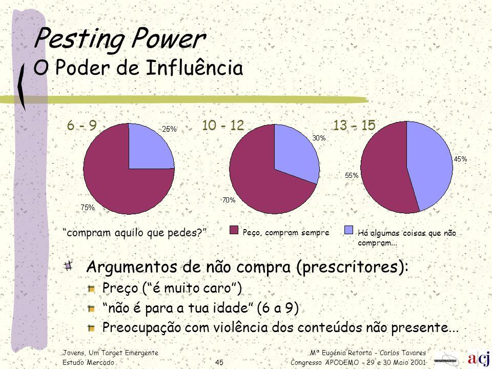 Mª Eugénia Retorta - Carlos Tavares Congresso APODEMO – 29 e 30 Maio 2001 Jovens, Um Target Emergente Estudo Mercado45 Pesting Power O Poder de Influê