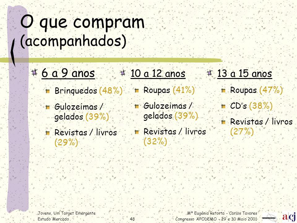 Mª Eugénia Retorta - Carlos Tavares Congresso APODEMO – 29 e 30 Maio 2001 Jovens, Um Target Emergente Estudo Mercado48 O que compram (acompanhados) 6