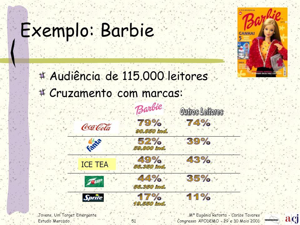 Mª Eugénia Retorta - Carlos Tavares Congresso APODEMO – 29 e 30 Maio 2001 Jovens, Um Target Emergente Estudo Mercado51 Exemplo: Barbie Audiência de 11
