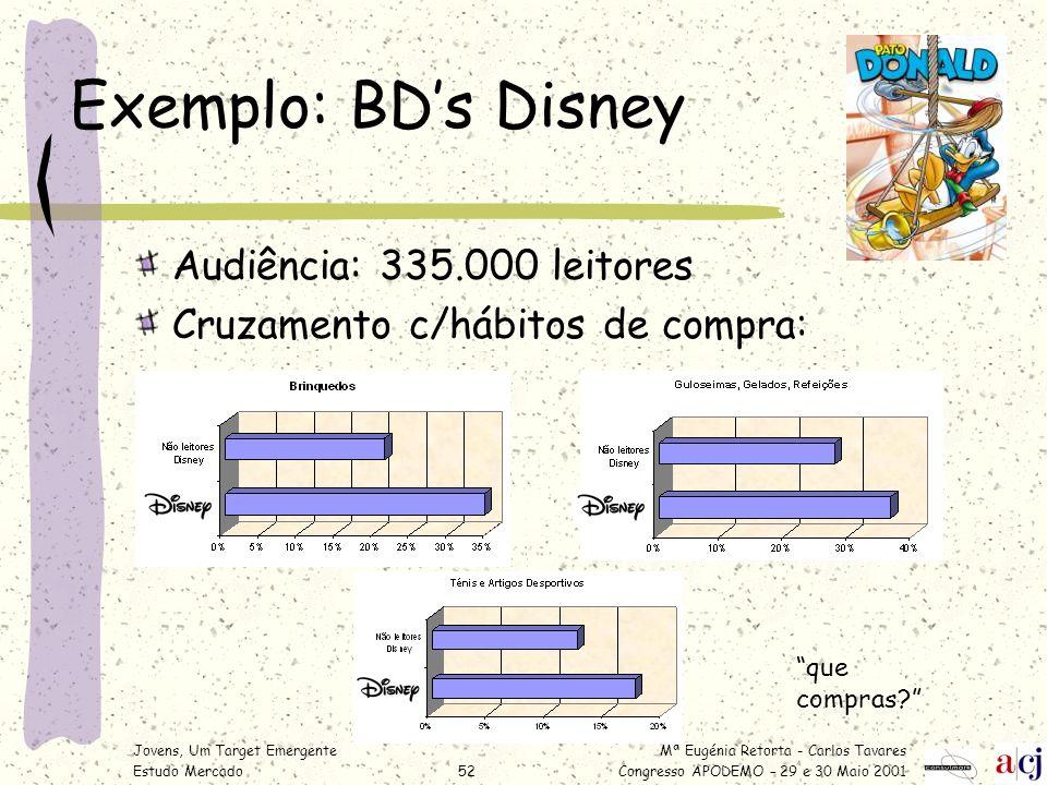 Mª Eugénia Retorta - Carlos Tavares Congresso APODEMO – 29 e 30 Maio 2001 Jovens, Um Target Emergente Estudo Mercado52 Exemplo: BDs Disney Audiência: