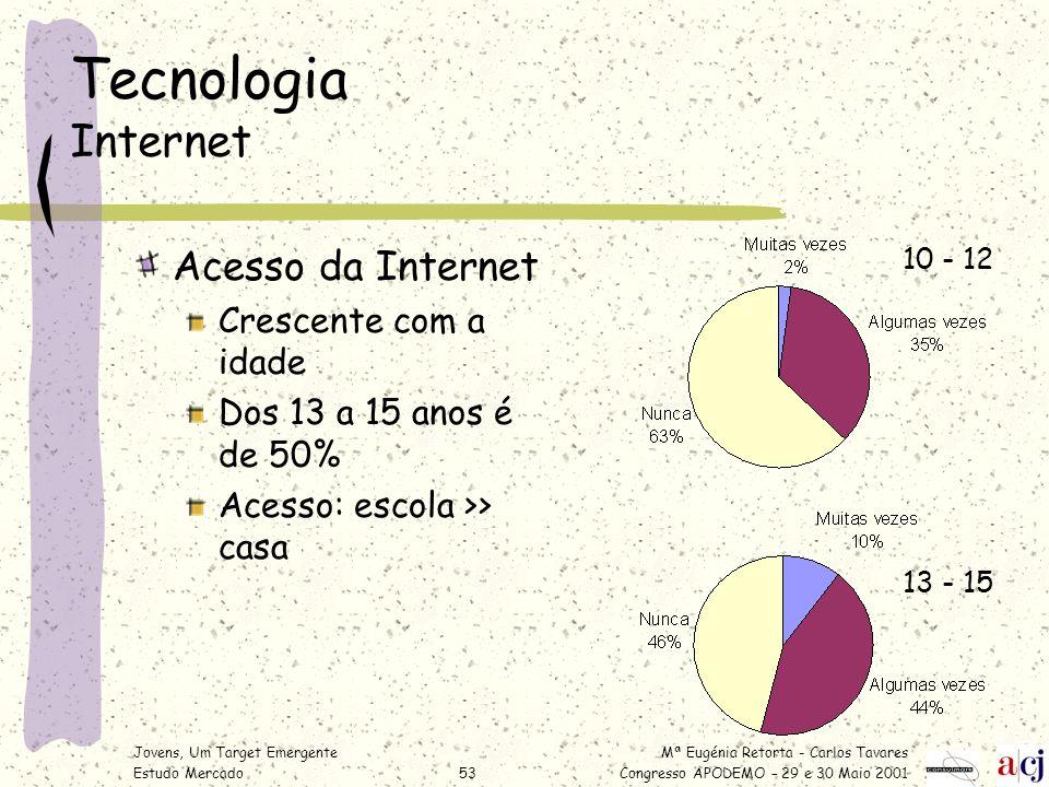Mª Eugénia Retorta - Carlos Tavares Congresso APODEMO – 29 e 30 Maio 2001 Jovens, Um Target Emergente Estudo Mercado53 Tecnologia Internet Acesso da I