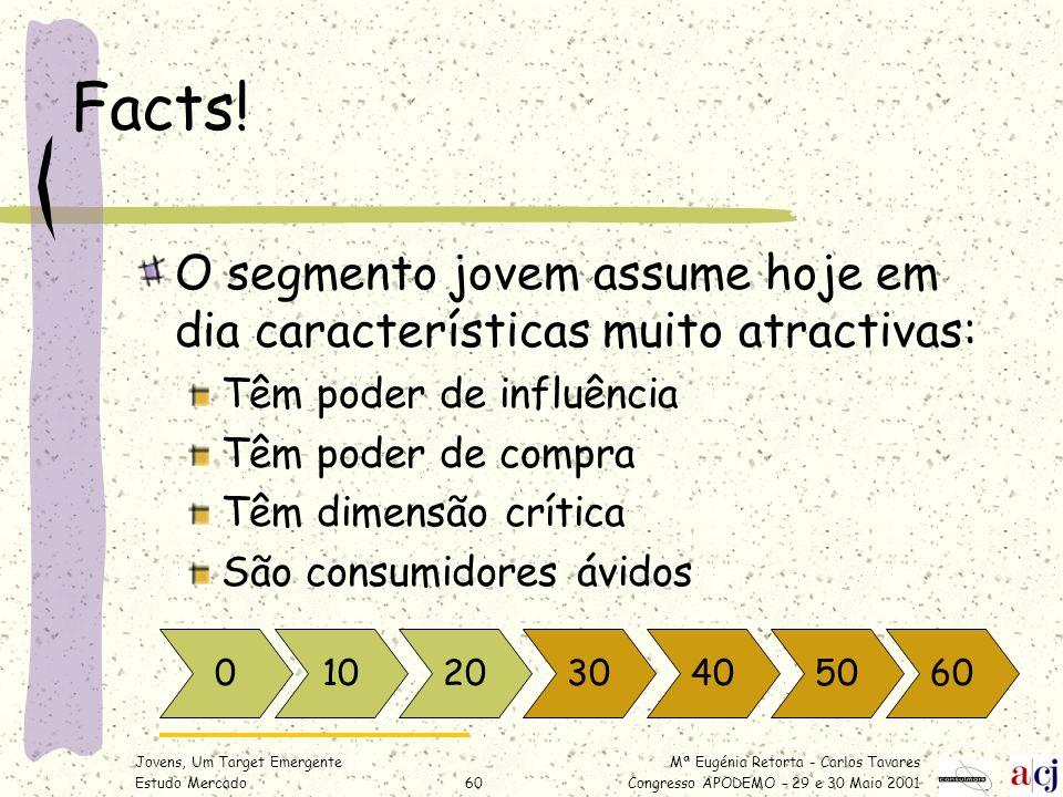 Mª Eugénia Retorta - Carlos Tavares Congresso APODEMO – 29 e 30 Maio 2001 Jovens, Um Target Emergente Estudo Mercado60 Facts! O segmento jovem assume