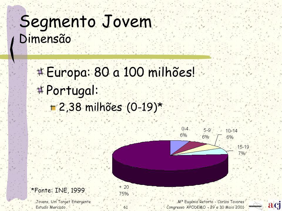 Mª Eugénia Retorta - Carlos Tavares Congresso APODEMO – 29 e 30 Maio 2001 Jovens, Um Target Emergente Estudo Mercado61 Segmento Jovem Dimensão Europa: