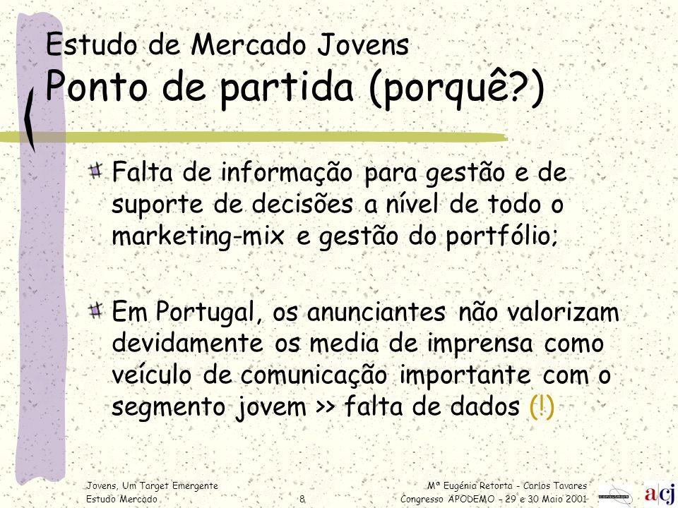 Mª Eugénia Retorta - Carlos Tavares Congresso APODEMO – 29 e 30 Maio 2001 Jovens, Um Target Emergente Estudo Mercado8 Estudo de Mercado Jovens Ponto d