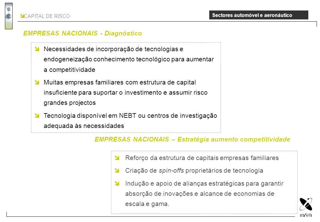 CAPITAL DE RISCO Sectores automóvel e aeronáutico Reforço da estrutura de capitais empresas familiares Criação de spin-offs proprietários de tecnologi