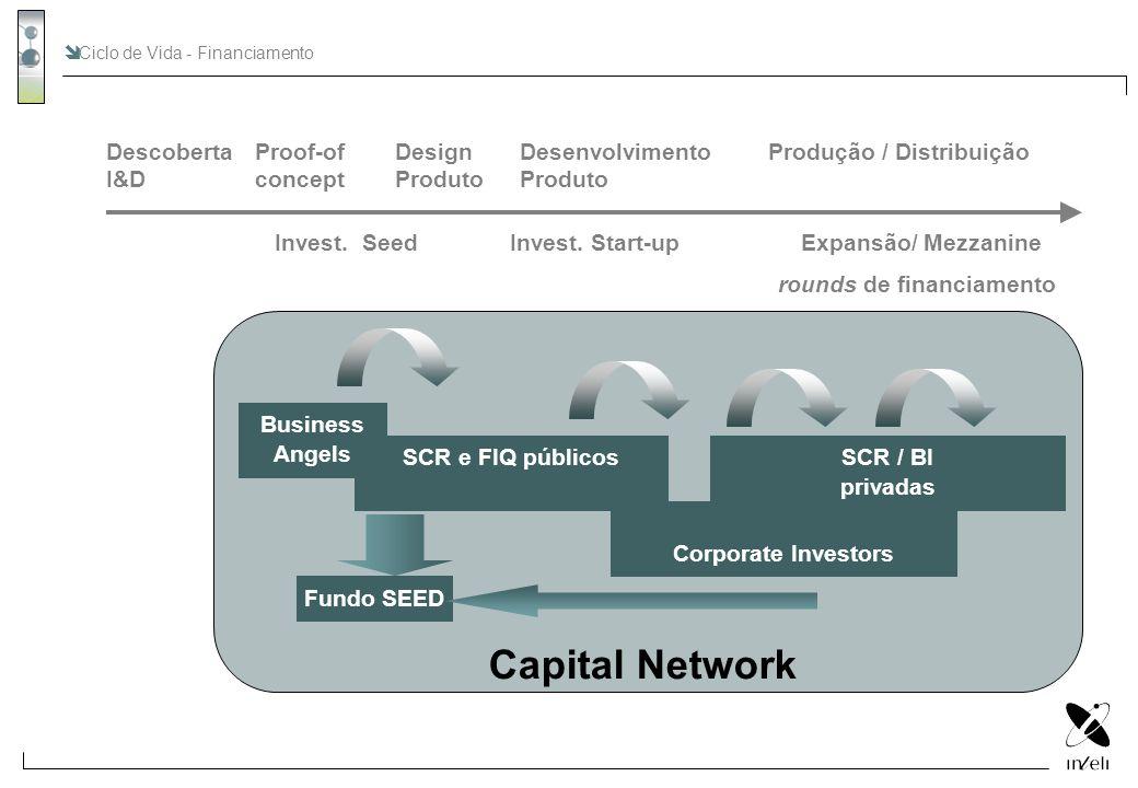 SCR / BI privadas Descoberta I&D Proof-of concept Design Produto Desenvolvimento Produto Produção / Distribuição Invest. SeedInvest. Start-upExpansão/