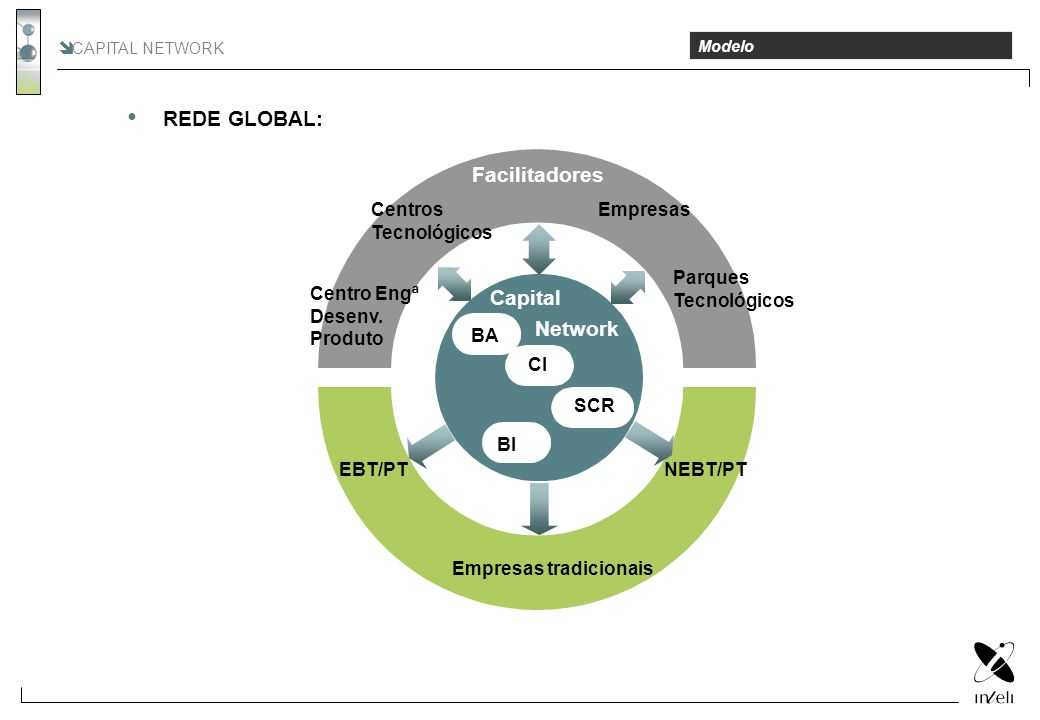 CAPITAL NETWORK Modelo REDE GLOBAL: Facilitadores EBT/PT Empresas tradicionais NEBT/PT BA CI SCR BI Centros Tecnológicos Empresas Centro Engª Desenv.