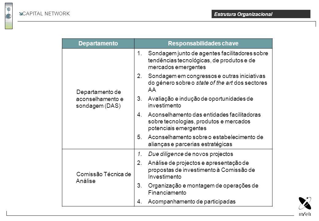 CAPITAL NETWORK Estrutura Organizacional DepartamentoResponsabilidades chave Departamento de aconselhamento e sondagem (DAS) 1.Sondagem junto de agent